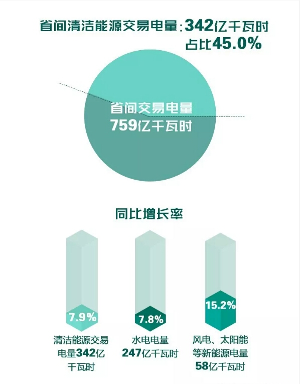 北京电力交易中心5月省间交易电量情况
