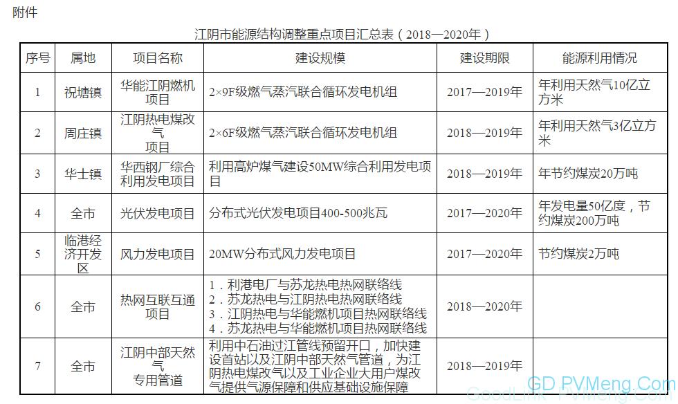 """0180620澄政发〔2018〕61号-关于印发《江阴市能源结构调整实施方案(2018—2020年)》的通知"""""""