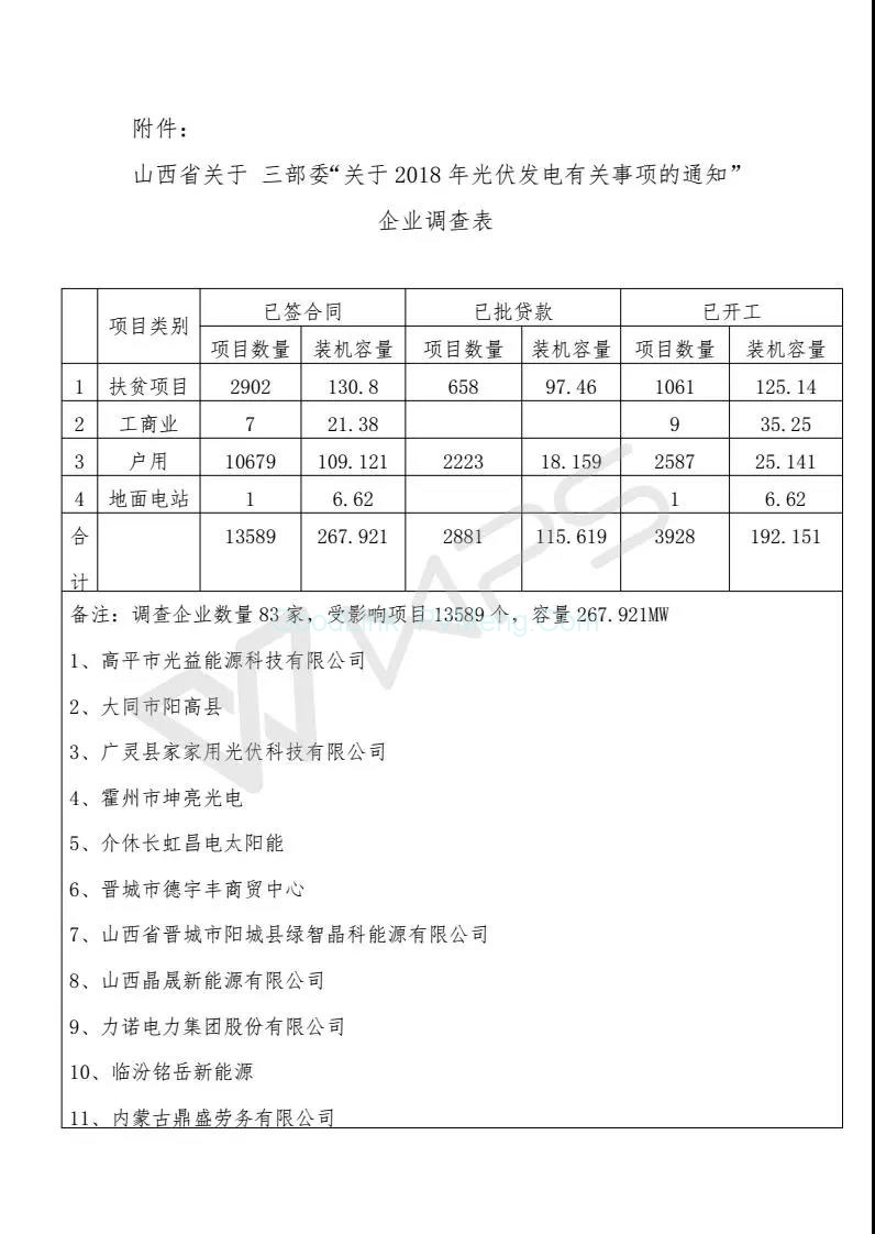山西省太阳能协会统计:823号文影响项目13589个、规模268MW