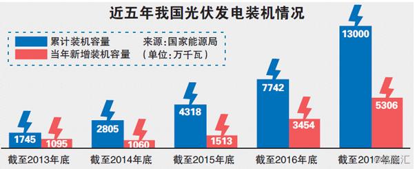 三部委联合拉闸光伏:分布式光伏6月后将不再进行补贴