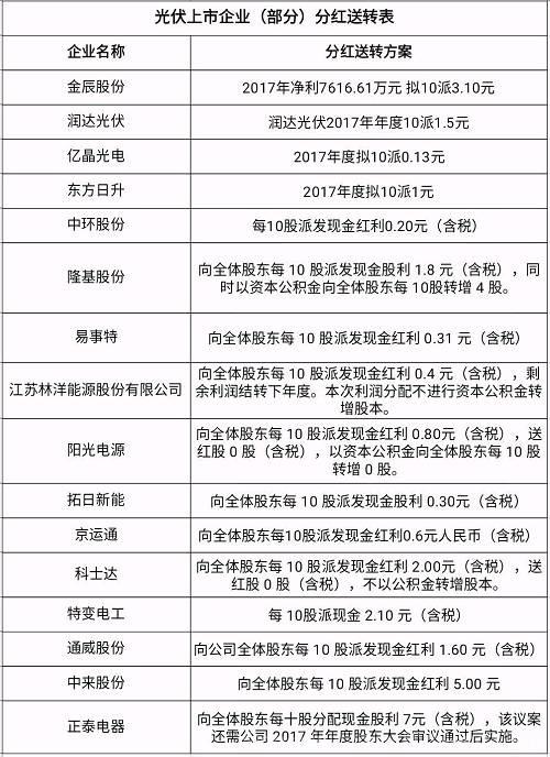 不知道分红名单上有没有你手中所持有股票的企业呢?相信中国光伏企业会不断开拓创新,以更好的业绩回报广大支持者。