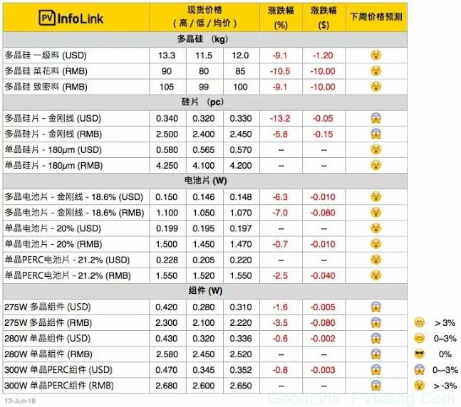 隆基大幅调低硅片价格,价格跌幅达14.1%