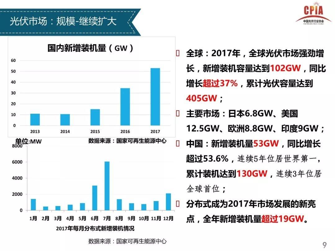 关于召开光伏行业2017年发展回顾与2018年 形势展望研讨会的通知