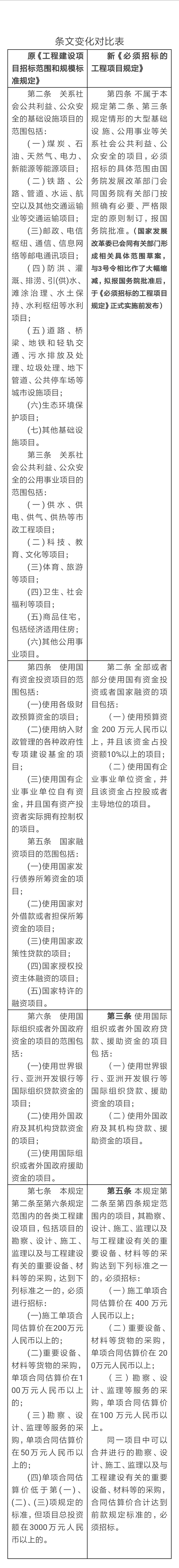 国家发改委令第16号:《必须招标的工程项目规定》发布20180327