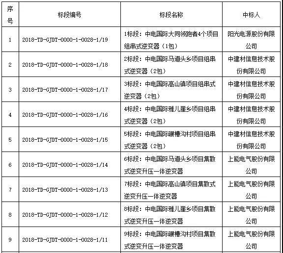 国家电投领跑者项目第一批、第二批共1.3GW逆变器招标结果公布