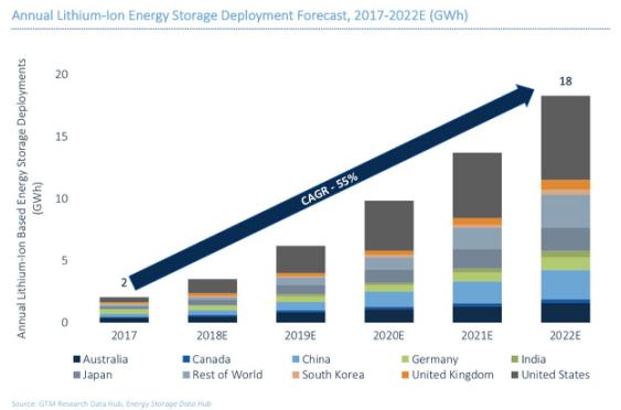 未来五年全球锂电池储能系统部署容量将每年增长55%