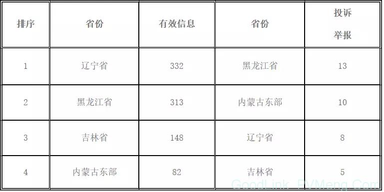 部分地区分布式项目并网难、费用结算不及时,东北能监局通报6月12398热线受理情况