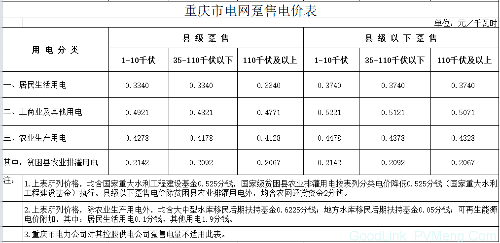 重庆市物价局关于降低一般工商业电价有关事项的通知(渝价〔2018〕83号)20180614