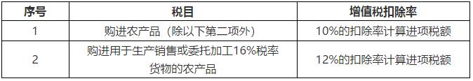 最新最全增值税税率/征收率/扣除率表 (2018年5月1日后)