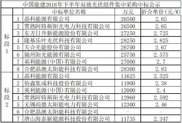 近期多型号光伏组件成交价格信息汇总(统计截止20180710)