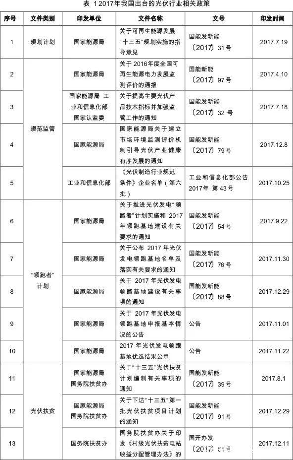 中国光伏行业协会:2017年我国光伏产业发展情况