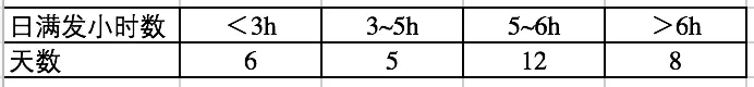 """""""户用电站""""组件与逆变器配比分析--户用项目效率高,组件不宜超配!"""