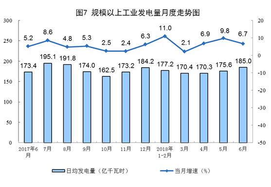 国家统计局:6月份能源生产基本平稳、太阳能发电增长21.1% 加快6.3个百分点