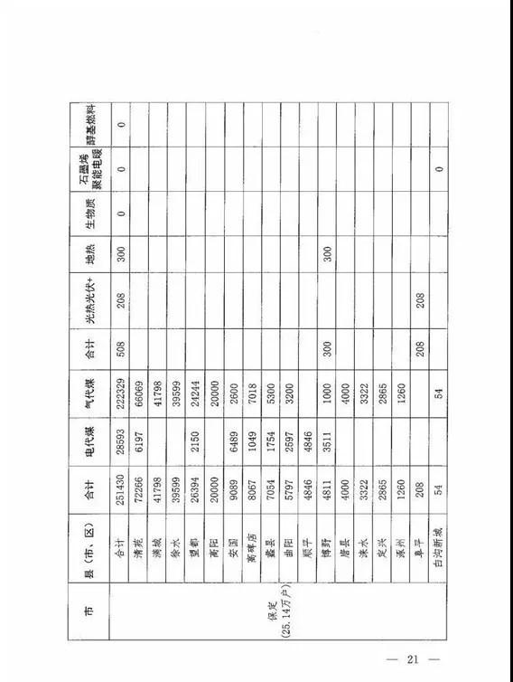 关于印发《河北省2018年冬季清洁取暖工作方案》的通知(冀代煤办〔2018〕29号)20180724