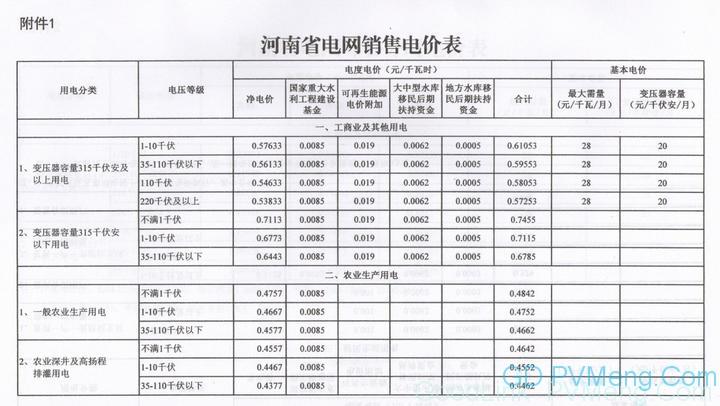 河南再降电价:工商业及其他用电类别电价水平降0.55分/千瓦时