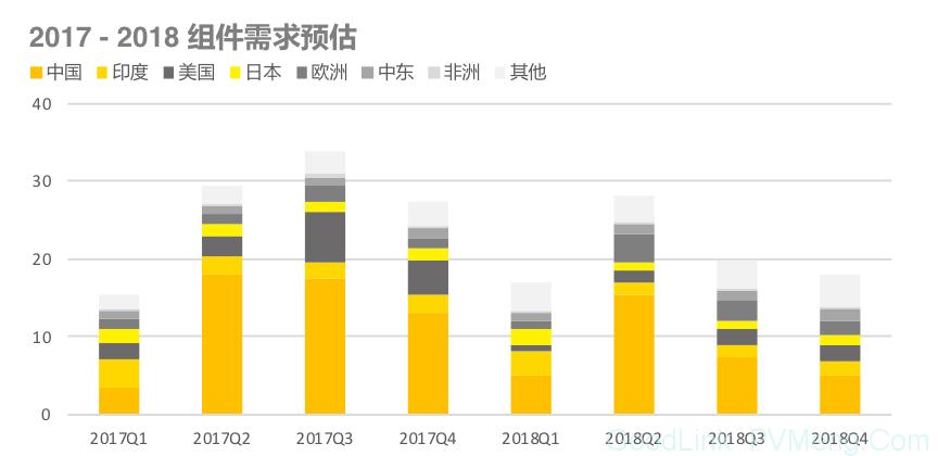 【出货排名】2018上半年组件出货排名出炉