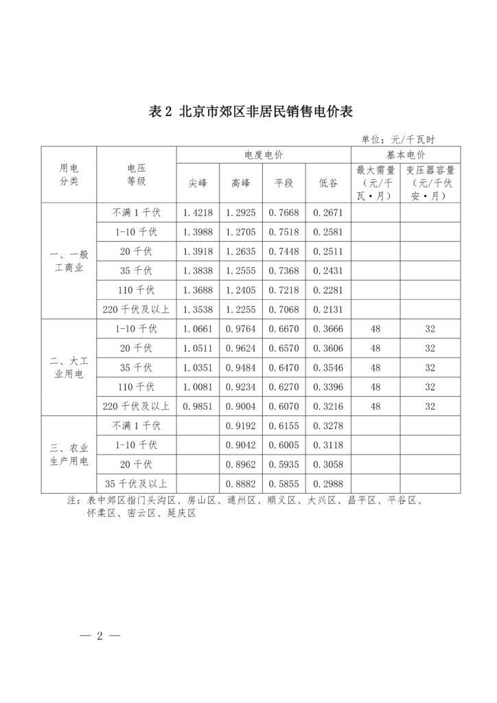 北京市发改委关于调整本市一般工商业销售电价有关问题的通知(京发改〔2019〕445号)20190329