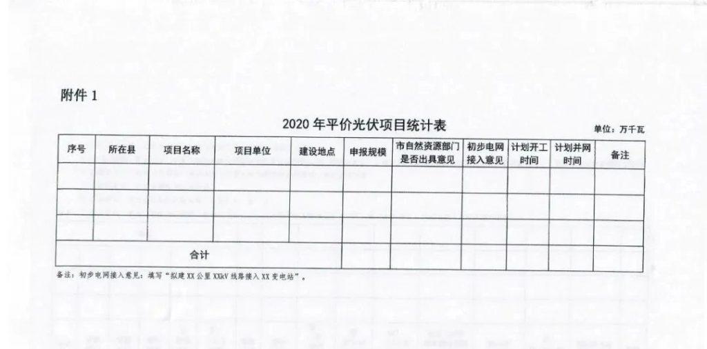 河北省发改委关于2020年风电、光伏发电项目建设有关事项的通知(冀发改能源〔2020〕399号)20200401