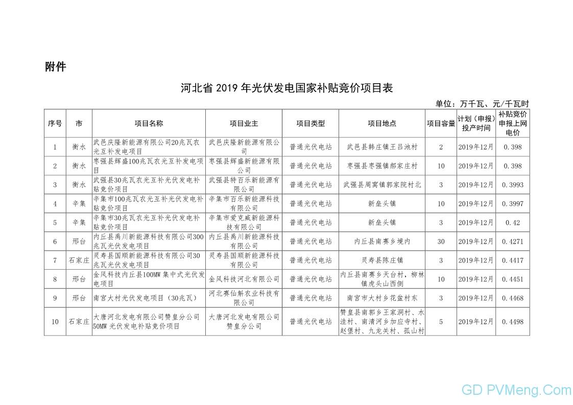 河北省发改委关于下达2019年光伏发电国家补贴竞价项目计划的通知20190718