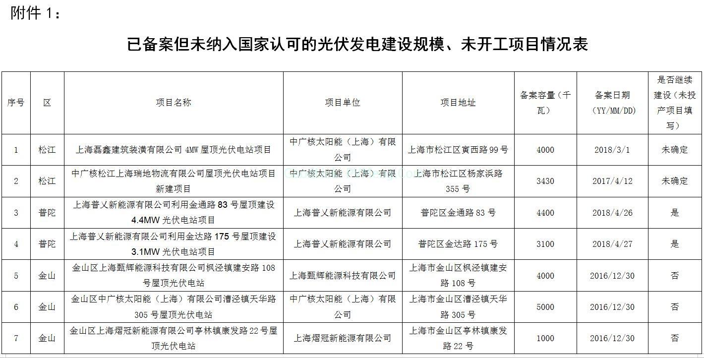 """0181225沪发改能源〔2018〕188号-关于公示上海市""""十二五""""以来光伏项目有关情况的通知"""""""