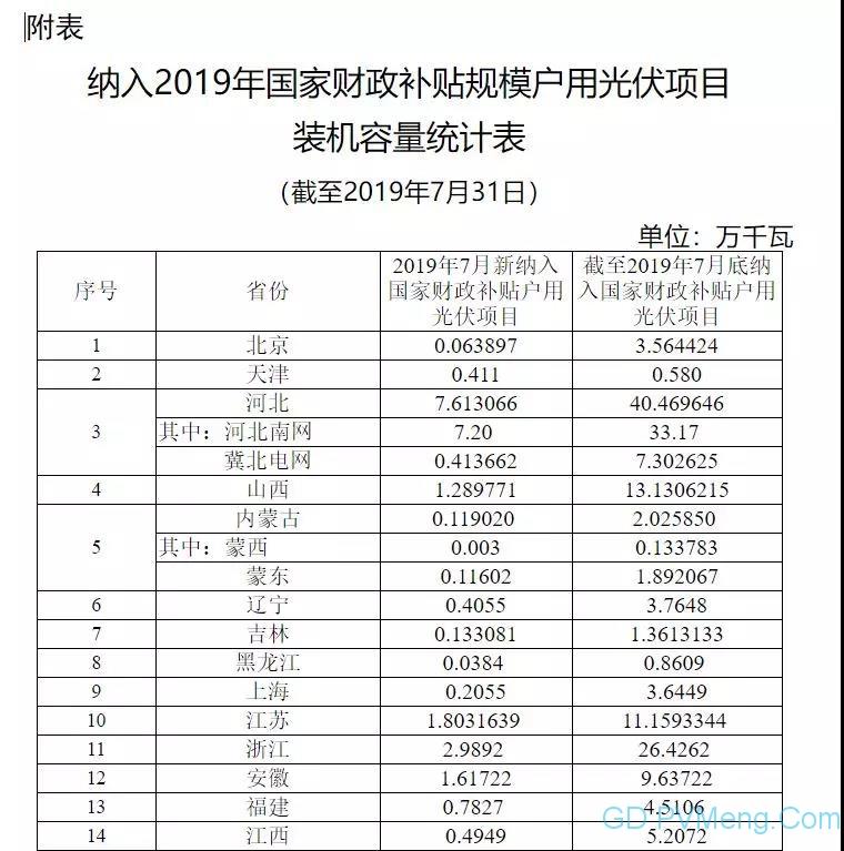 国家能源局关于户用光伏项目信息(2019年8月)