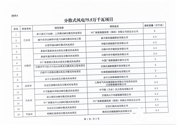 甘肃发改委关于加快推进全省新能源存量项目建设工作的通知(甘发改能源〔2021〕137号)20210325