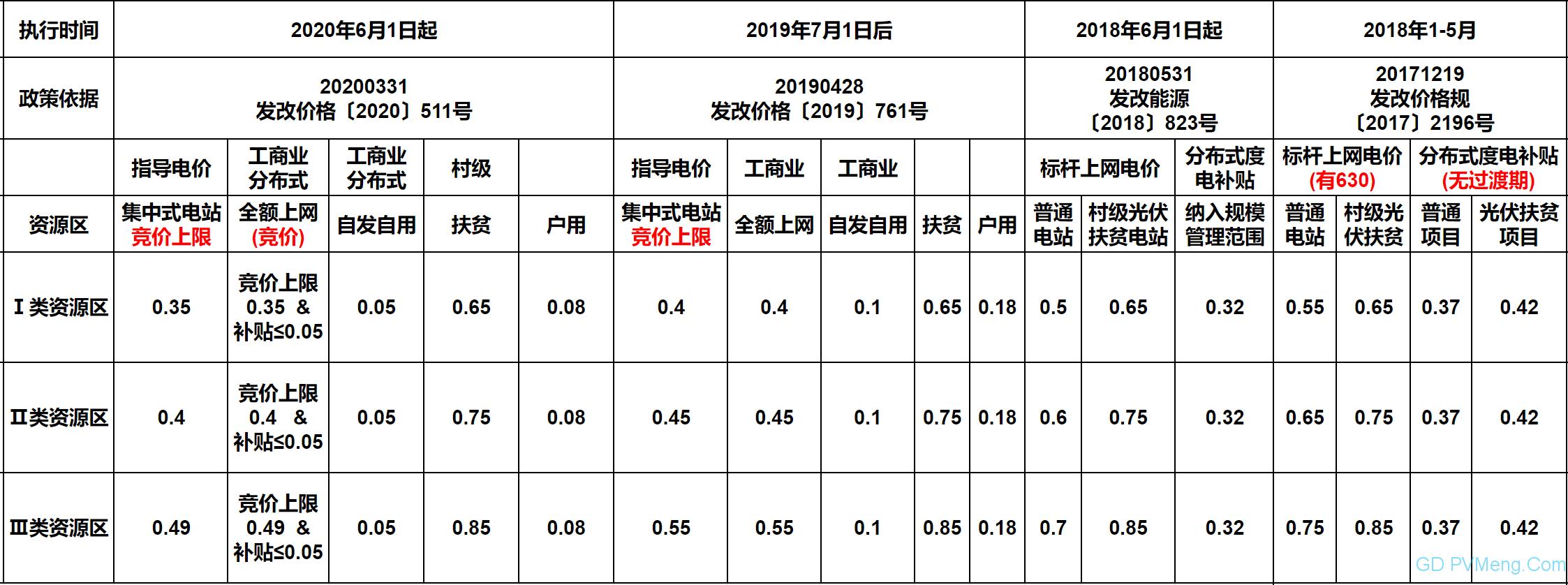 【中国光伏电价演变】2008年至今,4元到0.35元!