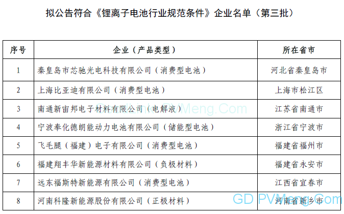 关于拟公告符合《锂离子电池行业规范条件》企业名单(第三批)的公示