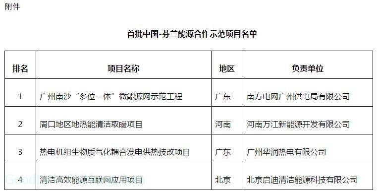 """0190108关于首批中国-芬兰能源合作示范项目名单的公示"""""""