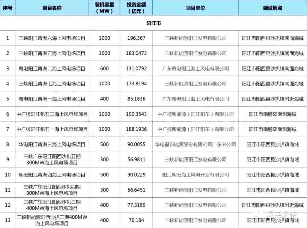 广东省2018年海上风电项目核准清单:31个,总装机18708MW