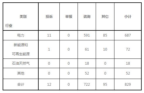 """0190122东北能源监管局2018年12月份12398热线受理处理情况通报"""""""