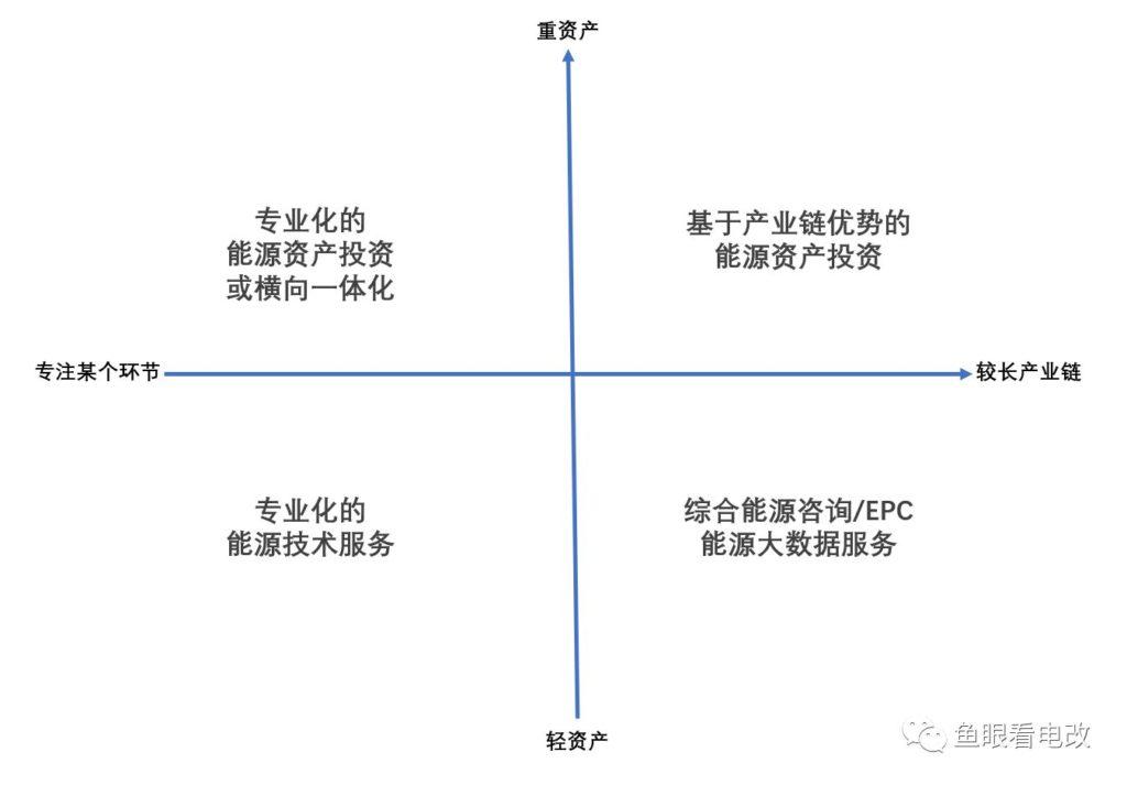名家谈 综合能源服务业务的四种布局方式