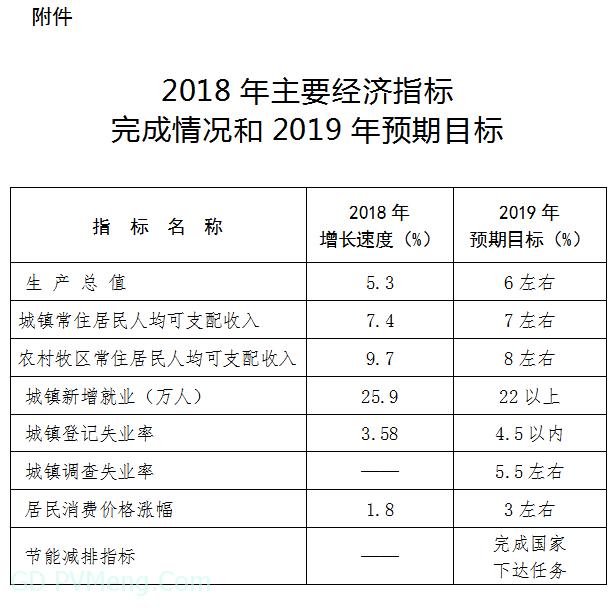 内蒙古自治区人民政府关于下达2019年自治区国民经济和社会发展计划的通知20190203