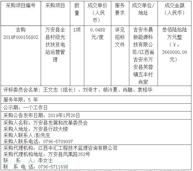 江西省万安县全县村级光伏扶贫电站运营管理结果公示20190219