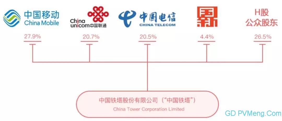 【光伏們】中国铁塔成立能源公司,进军风、光、储能、电池等领域