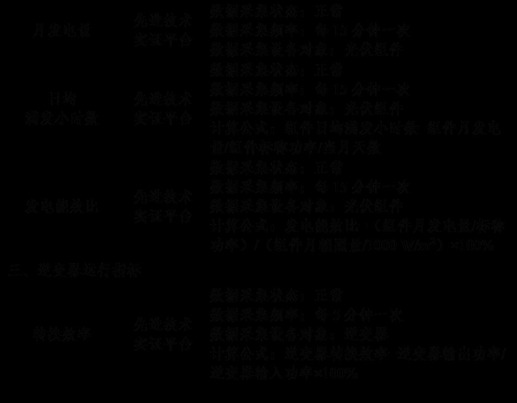 """0181120芮城光伏发电领跑基地监测月报201810月"""""""