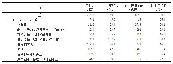 国家统计局发布:2018年国民经济和社会发展统计公报20190228