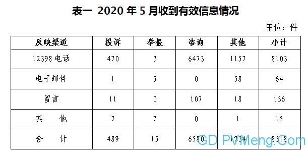 020年5月12398能源监管热线投诉举报处理情况通报