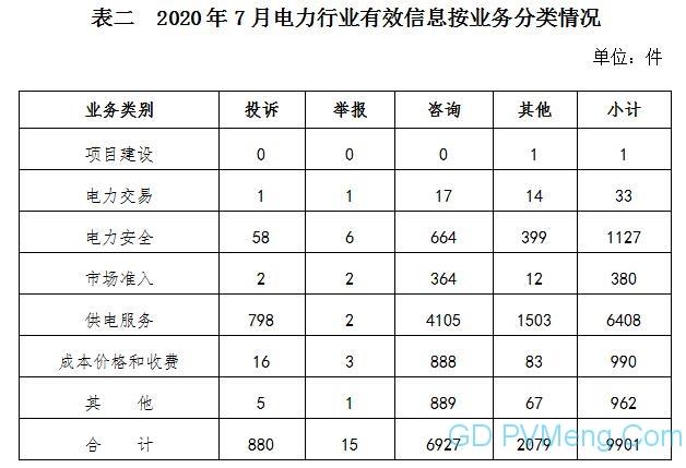 020年7月12398能源监管热线投诉举报处理情况通报