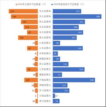电力业务资质管理年度报告(2020)