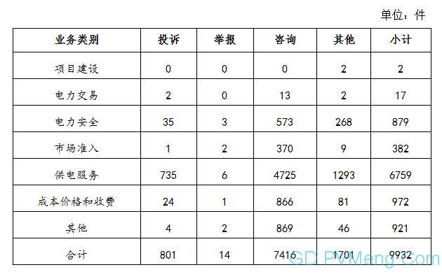020年8月12398能源监管热线投诉举报处理情况通报