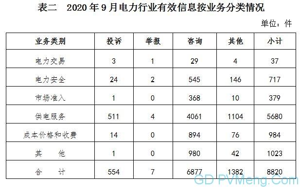 国家能源局:2020年9月12398能源监管热线投诉举报处理情况通报