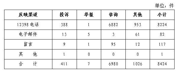020年10月12398能源监管热线投诉举报处理情况通报