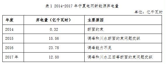 """0180420国家能源局西北监管局-宁夏电网新能源运营情况专项报告"""""""