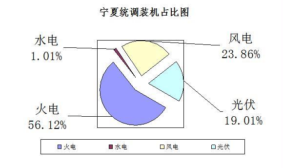 """0181011国家能源局西北监管局-关于宁夏可再生能源发电补贴执行情况的调研报告"""""""