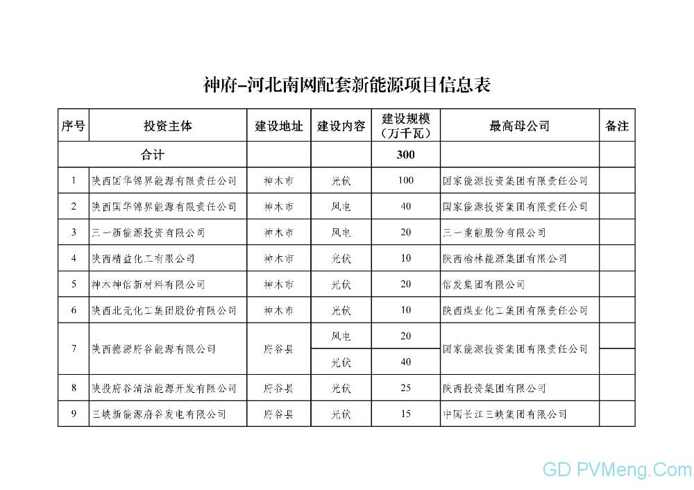 陕西省能源局关于神府-河北南网特高压通道配套新能源项目的公示20210929