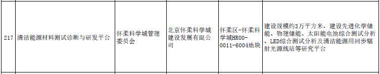 北京市发改委、住建委关于印发北京市2019年重点工程计划的通知(京发改〔2019〕227号)20190222