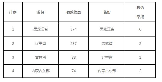 东北能源监管局2019年1月份12398热线受理处理情况通报