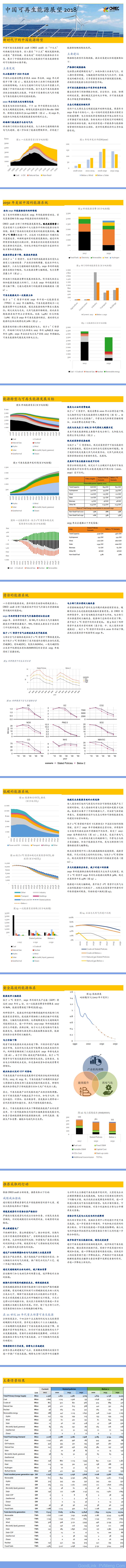 【20181019】中国可再生能源展望2018