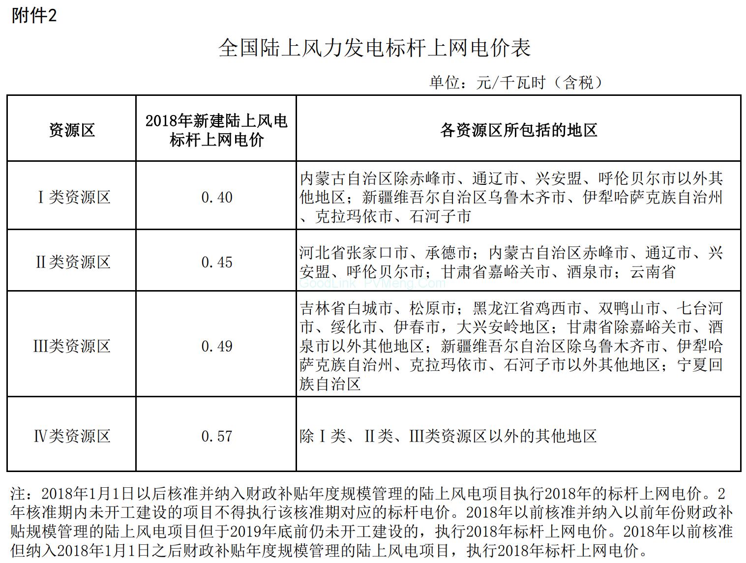 国家发改委关于调整光伏发电陆上风电标杆上网电价的通知(发改价格〔2016〕2729号)20161226